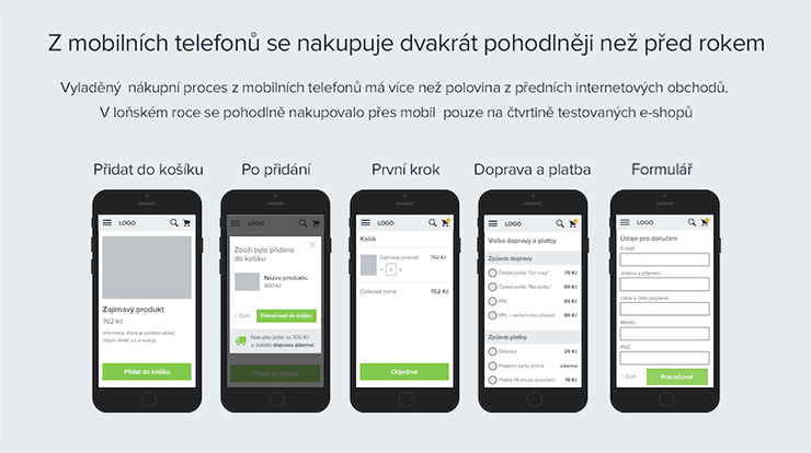 Heureka.cz má české e-commerce prozkoumané díky studii Český košík roku